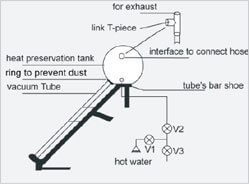 Solar water heater guide install vacuum tube solarmaxx images connection ccuart Gallery