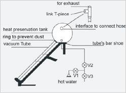 solar water heater guide install vacuum tube solarmaxx. Black Bedroom Furniture Sets. Home Design Ideas