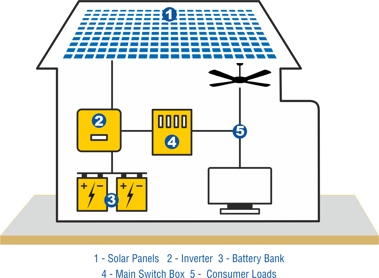 Solar Photovoltaic Off Grid Power Battery Systems Diagram System