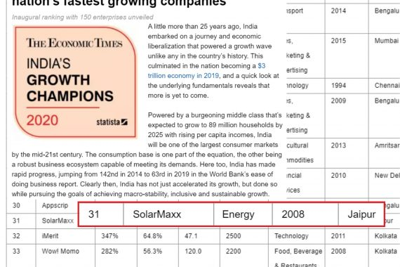 ET rates SolarMaxx among India's Top Growth Champions